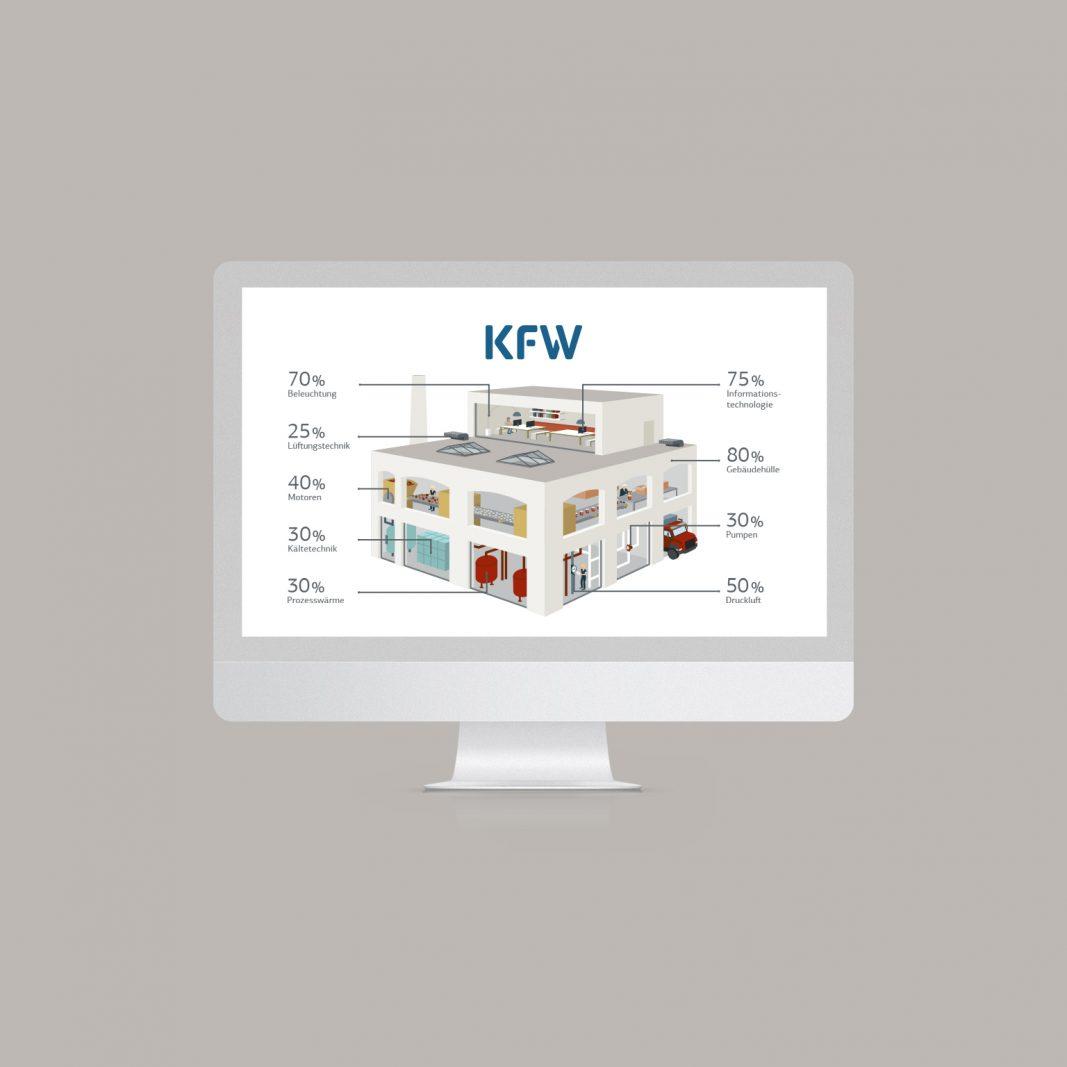 KfW Bank aus Verantwortung